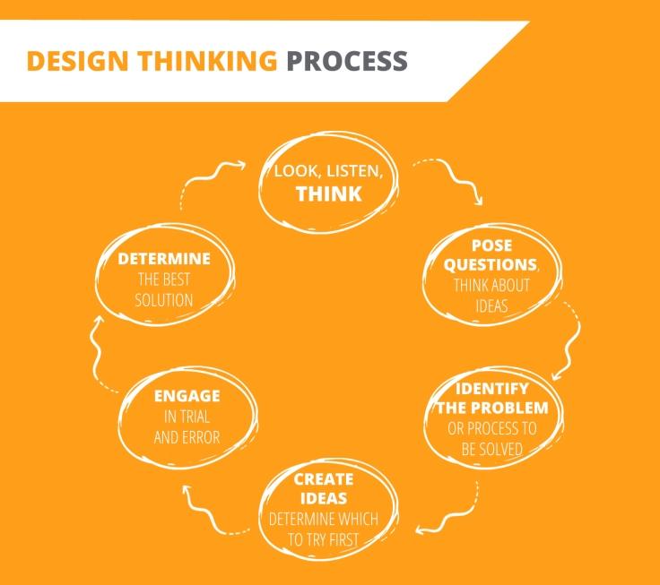 Diagram 1 - 6 step process
